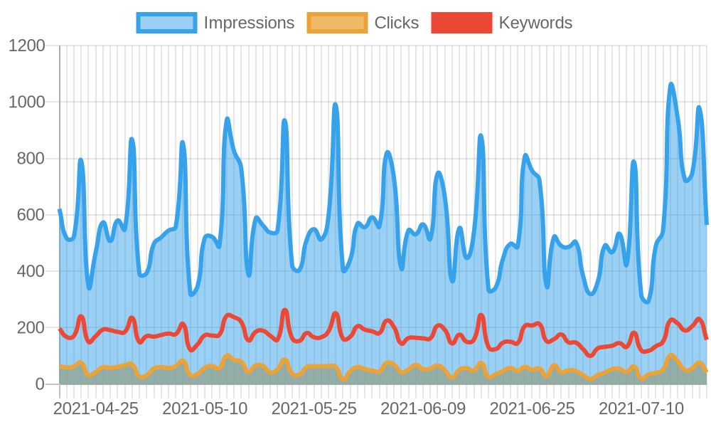 Overview of the keywords, impressions and search traffic.